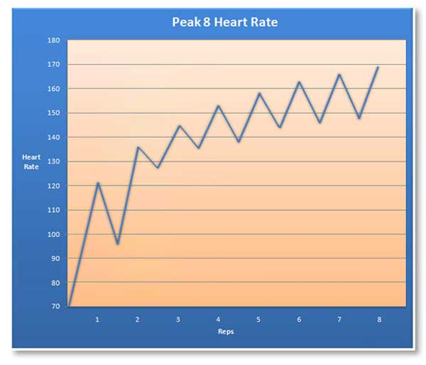 peak-8-heart-rate-chart
